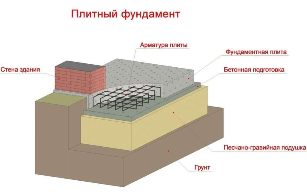 Выбираем плитный фундамент