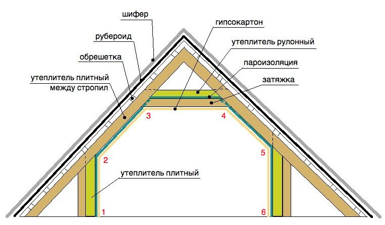 Утепление крыши и мансарды