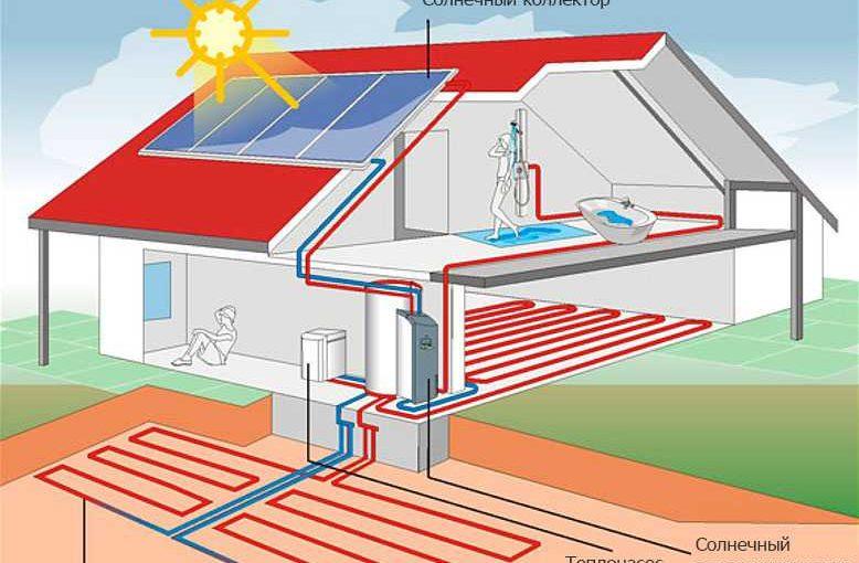 Отопление дома альтернативными видами топлива